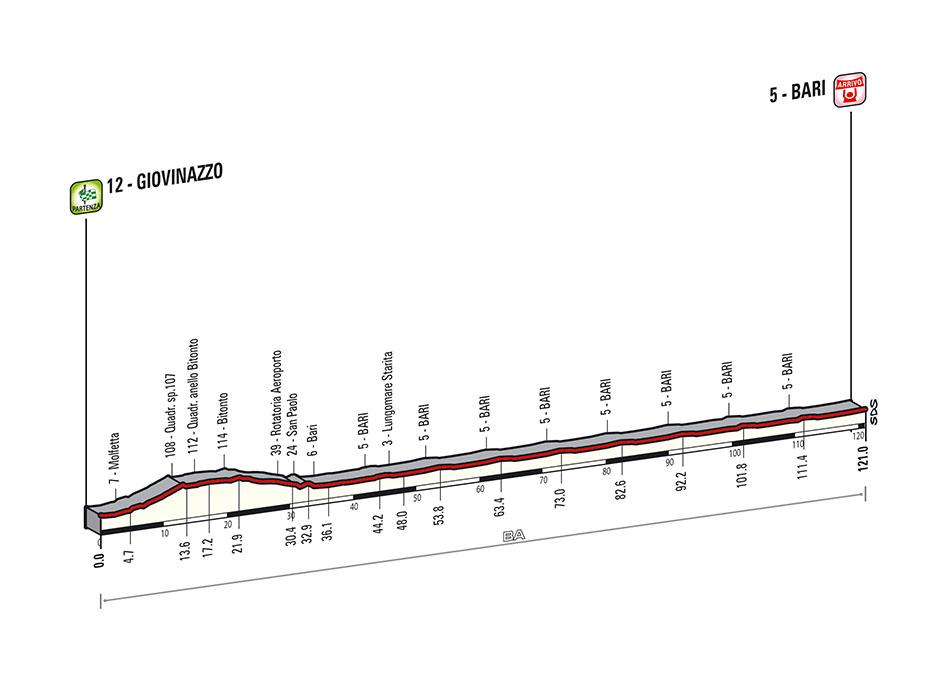 Giro d'Italia 2014: torna a Bari con gara a cronometro arrivo a Giovinazzo