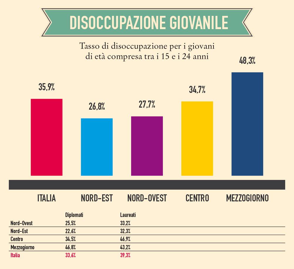 Dati-Istat-cresce-la-disoccupazione-giovanile-boom-al-Sud