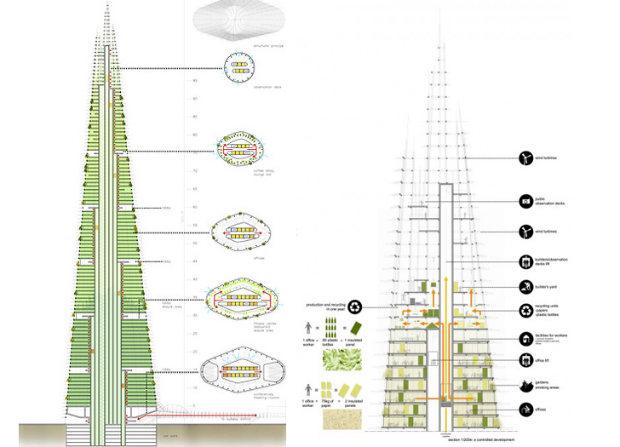 Londra, ideato l' Organic London Skyscraper, grattacielo organico costruito da rifiuti